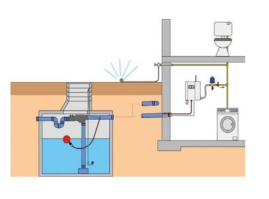 Impianto per la raccolta e recupero acqua piovana per usi esterni e domestici non potabili