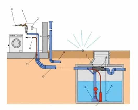 Impianto per la raccolta e recupero acqua piovana per usi domestici e industriali