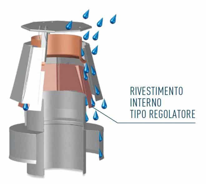 Terminale regolatore del tiraggio per la canna fumaria
